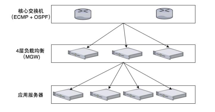 ECMP+OSPF