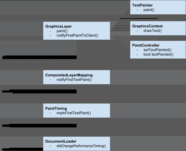 图 2 Blink 内核中 Time-to-first-X-paint 的分析原理和上报路径