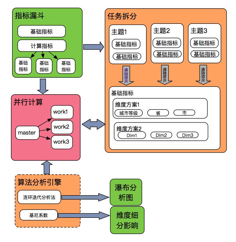 图7 计算服务