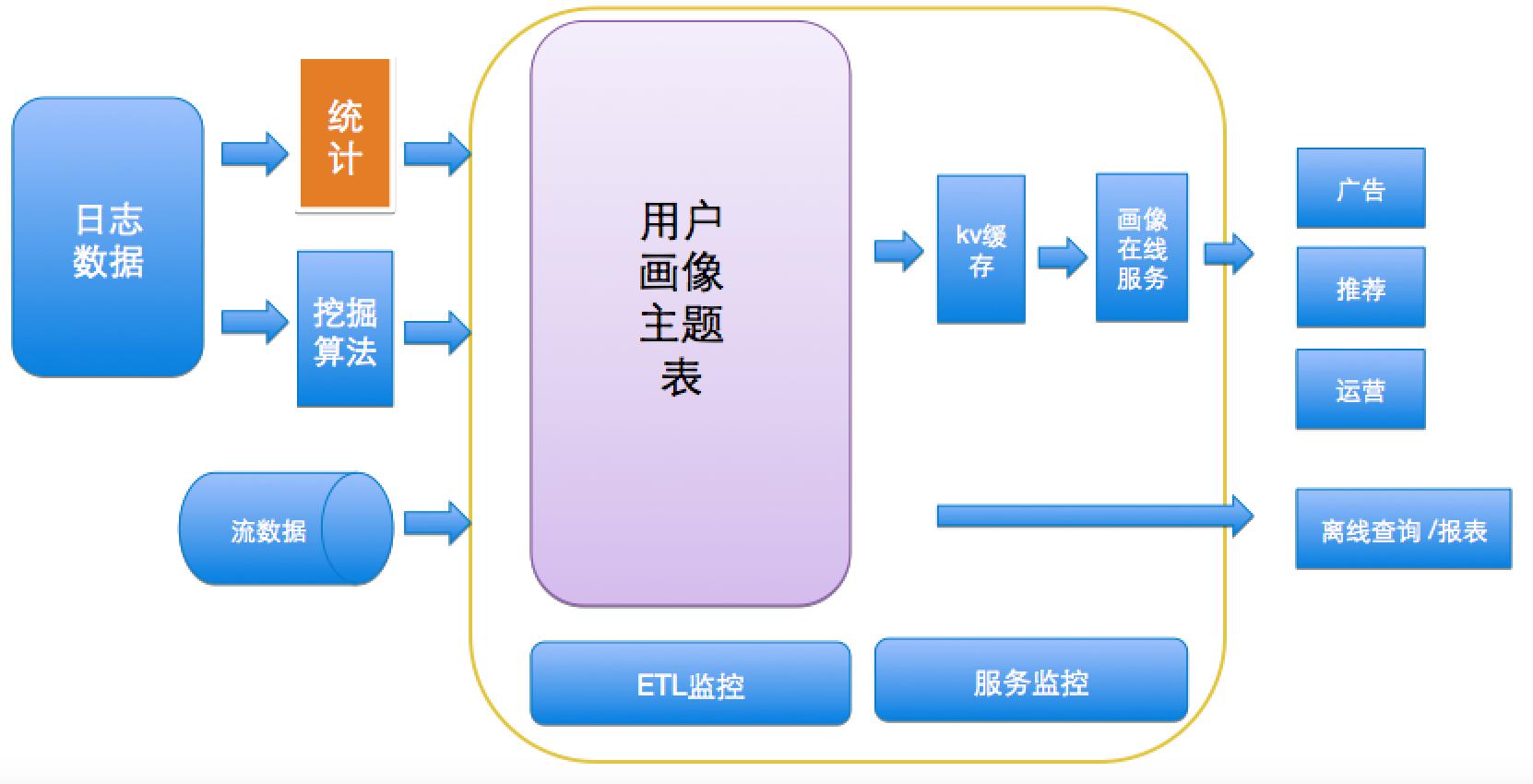 画像系统架构