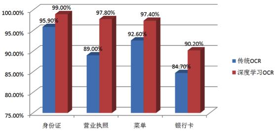 图7 深度学习OCR和传统OCR的性能比较