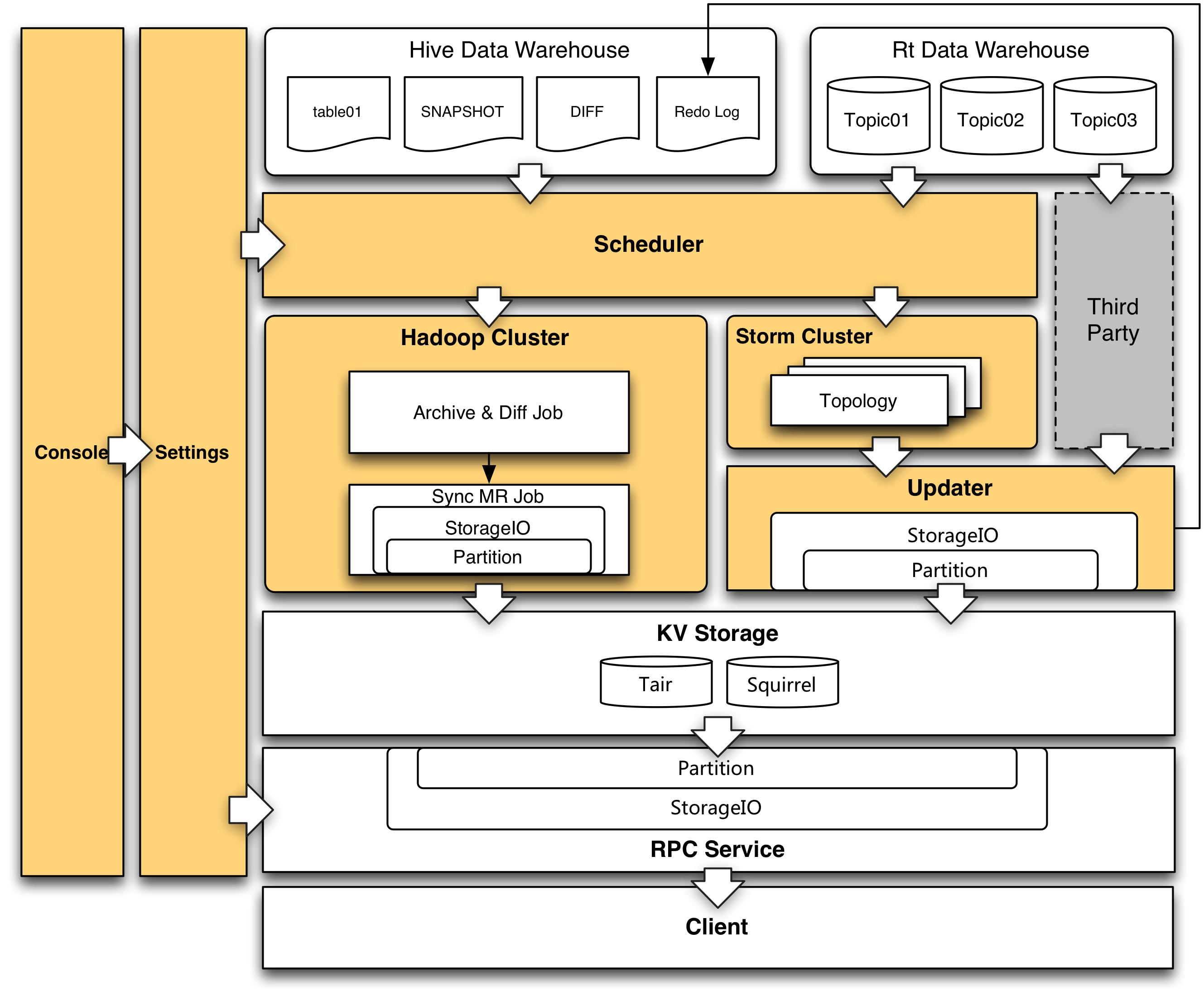 离线实时特征生产整体架构