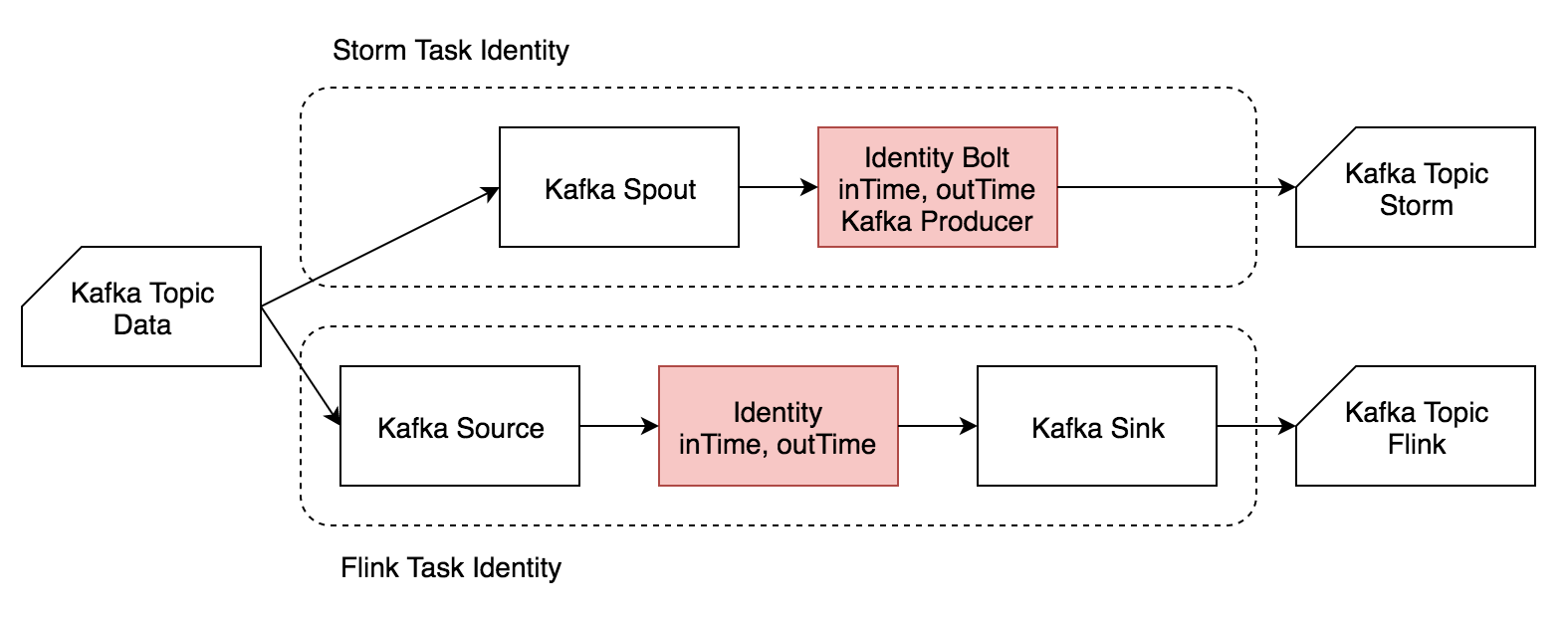 Identity 流程图