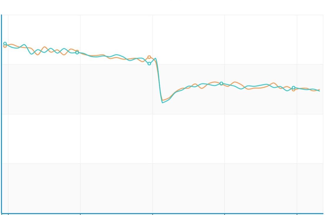 图3.6 holtwinters周期数据预测