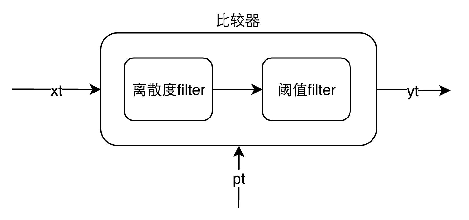 图4.1 比较器模型