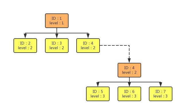 图5  数据存储和提取方式示意图