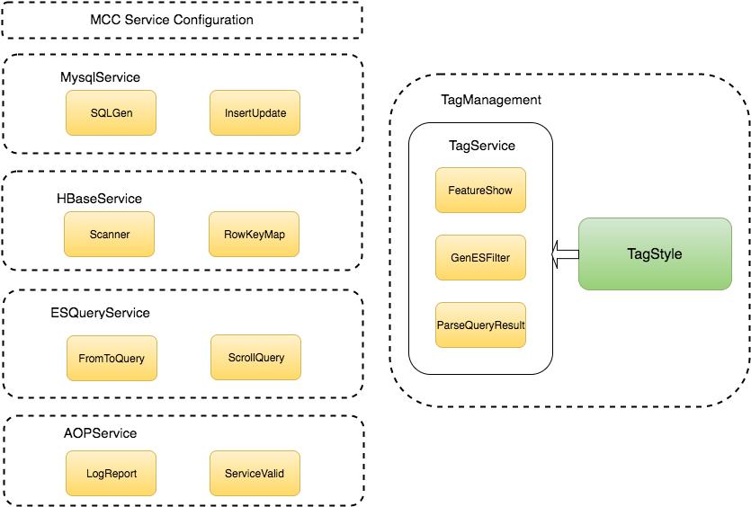 图2 waimai_data_feature_service服务架构图
