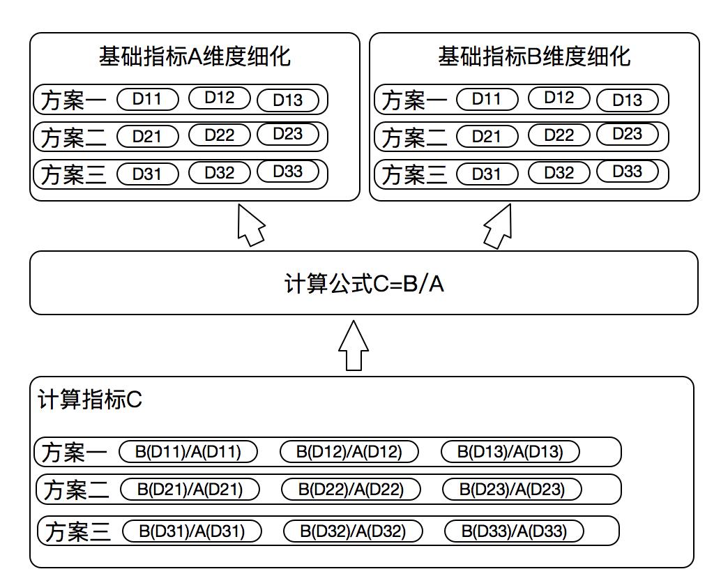 图9 指标下钻维度数据组装