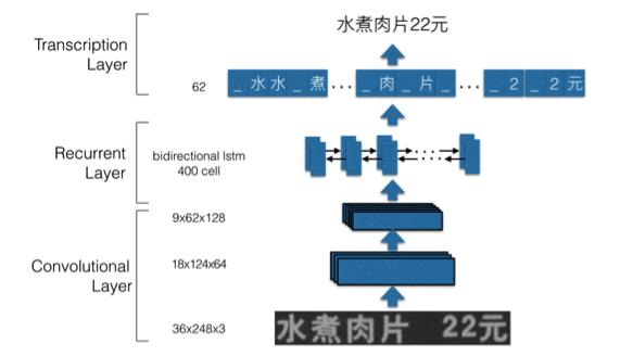 图6 基于序列学习的端到端识别框架