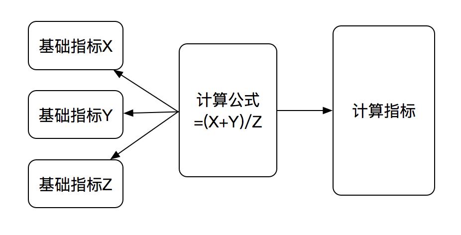 图8 计算指标数据组装