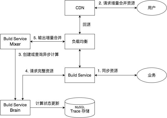 Build Service Brain
