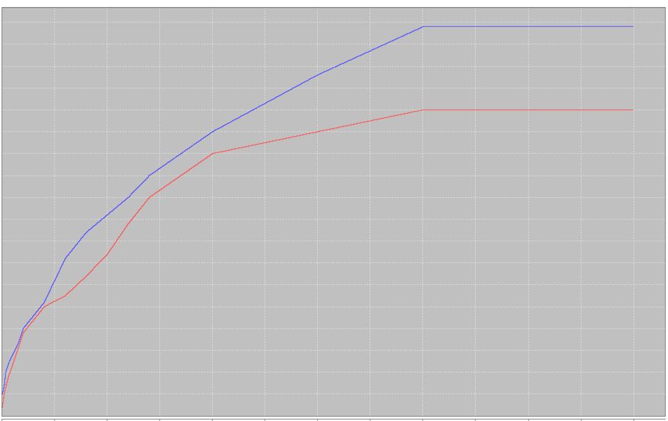 图4.2 分段阈值filter