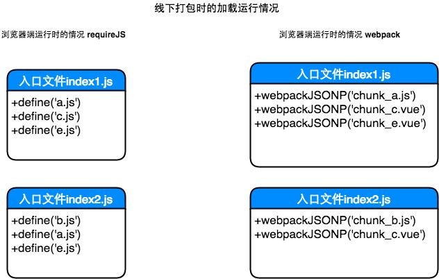 传统打包工具浏览器端结构图