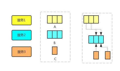 图3  后台服务结果数据组装样例