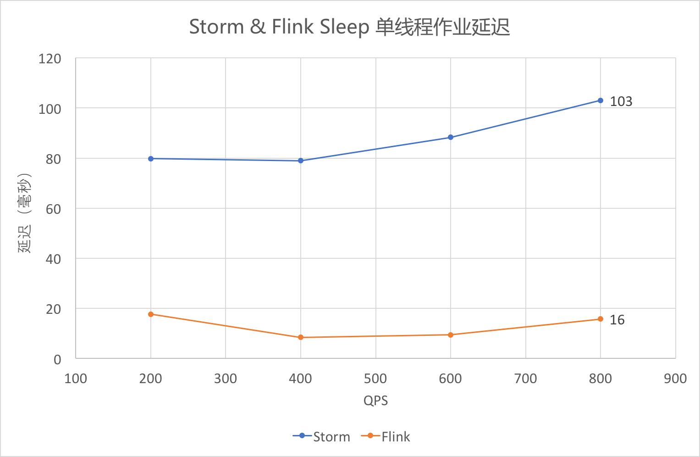 Sleep 单线程作业延迟(中位数)