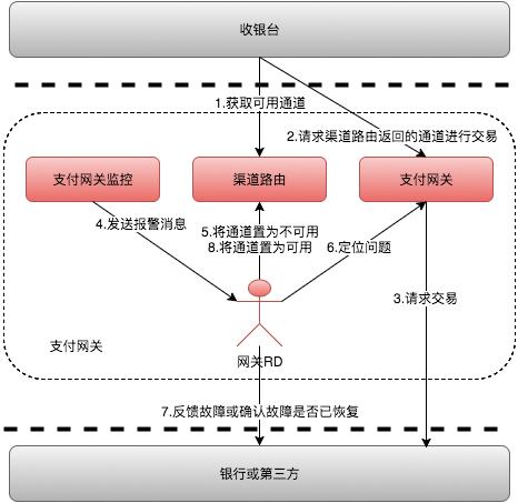故障处理流程图