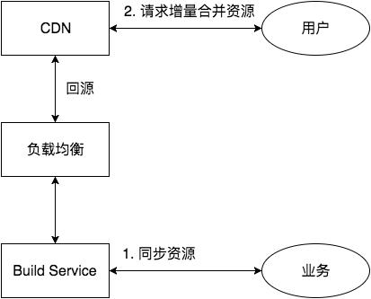Build Service 基本链路