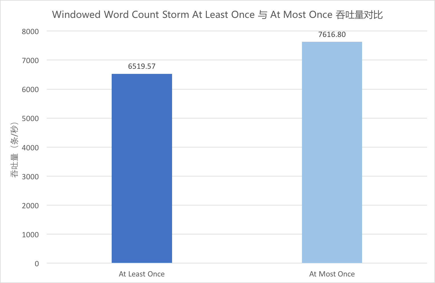 Windowed Word Count Storm At Least Once 与 At Most Once 吞吐量对比