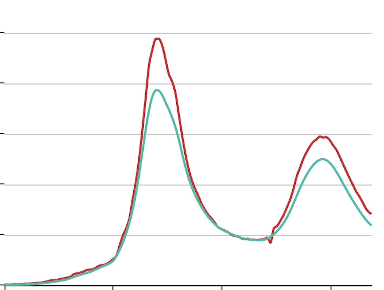图3.3  octo上的基线数据预测