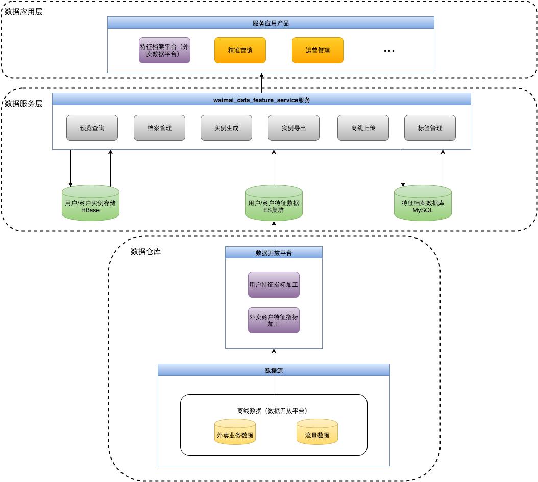 图1 特征档案服务系统架构图