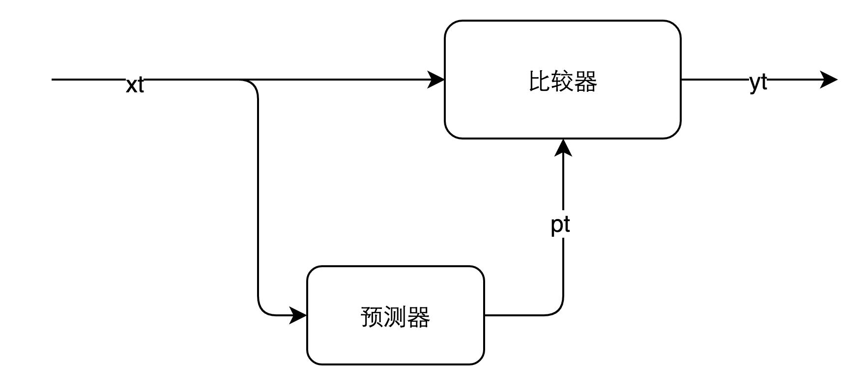 图2.1 异常检测模型