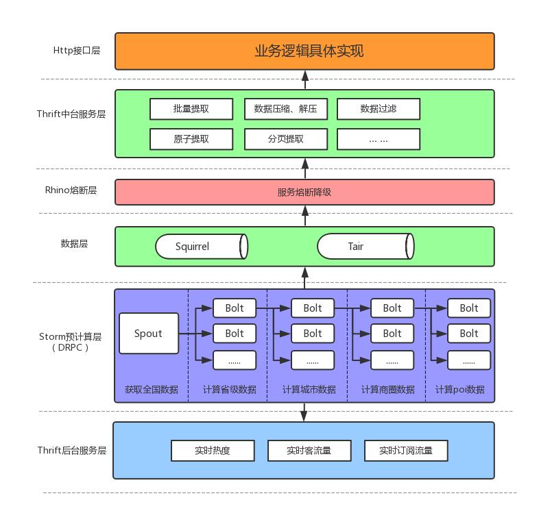 图2  场景查询器体系架构