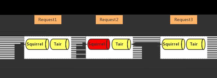 图9  服务熔断、降级工作原理