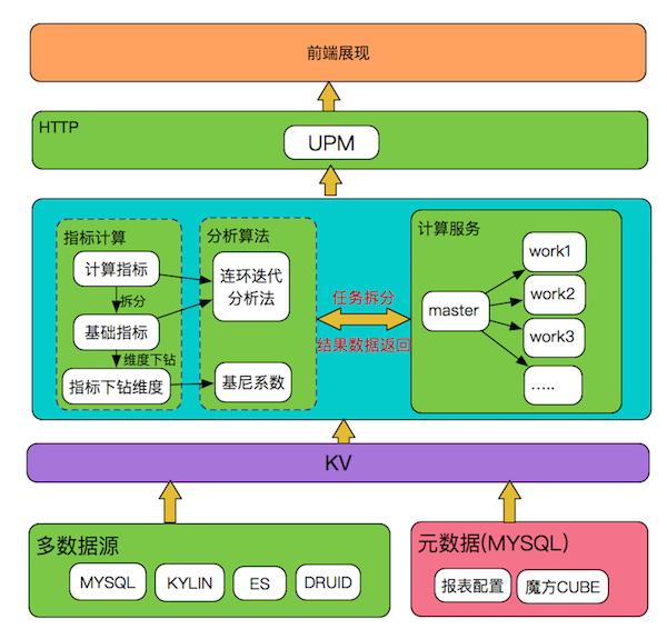 图2 指标逻辑树体系架构