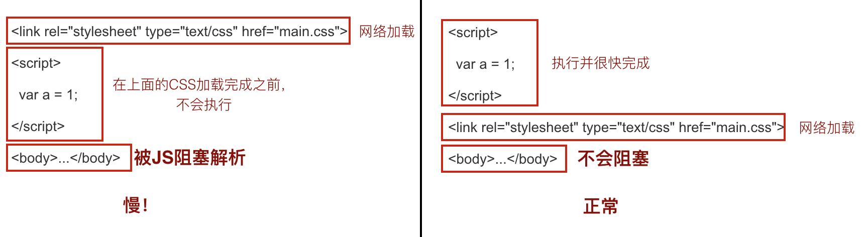 CSS带来的阻塞解析