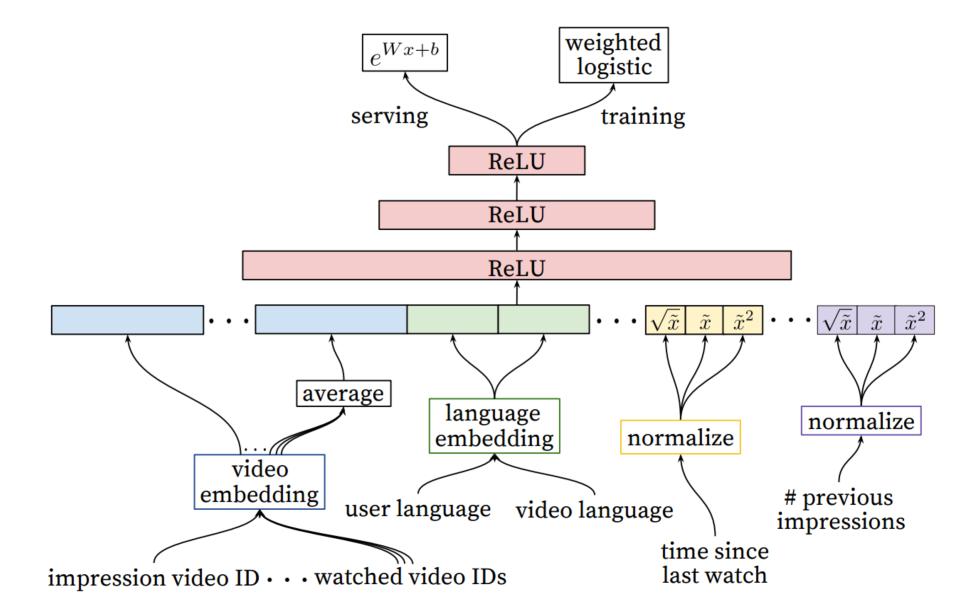 图20 YouTube的DNN排序模型结构
