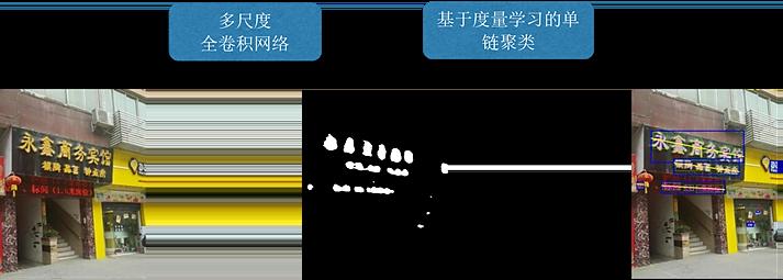图12 基于全卷积网络的文字检测