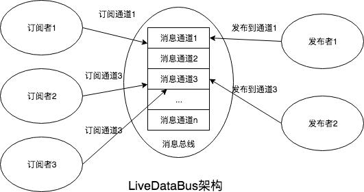 LiveDataBus原理图