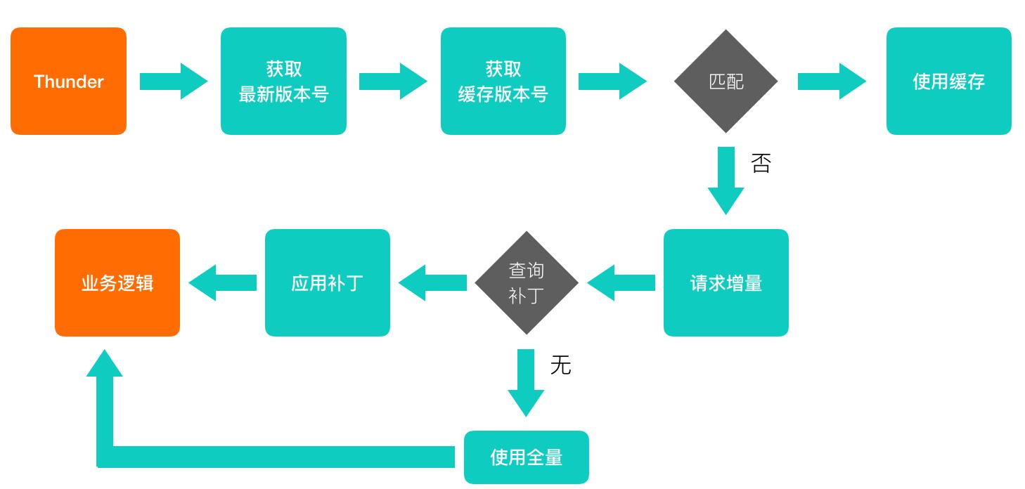 增量更新的客户端流程图