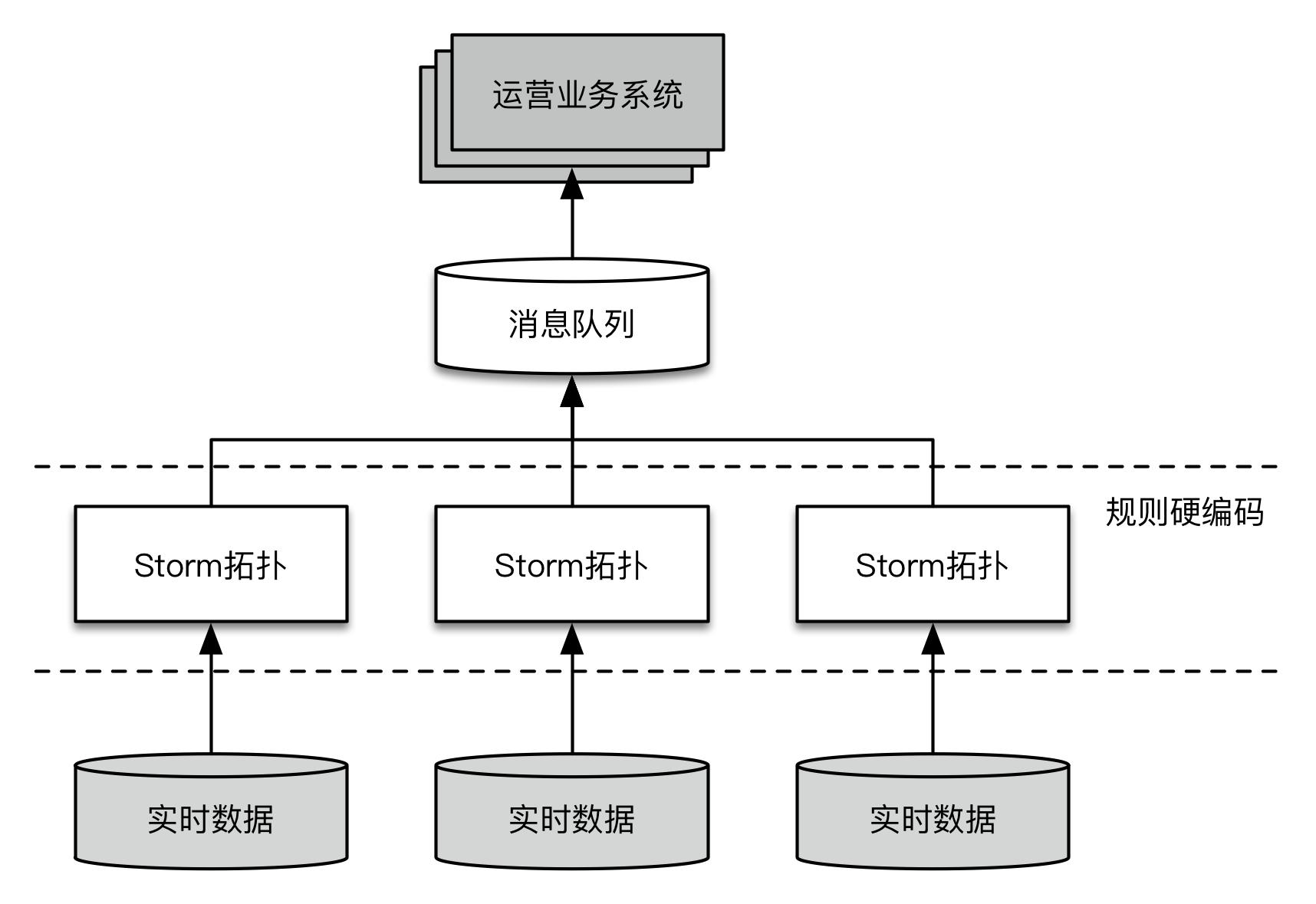 图1  早期方案示意图