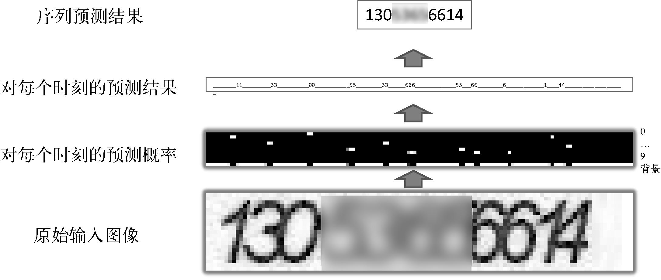 图17 CTC解码过程