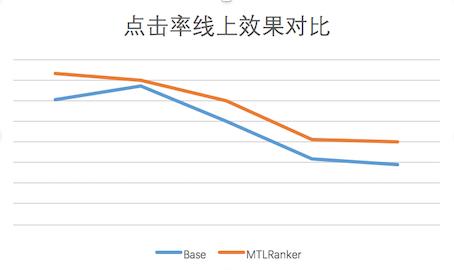 图9 线上CTR效果与基线对比图