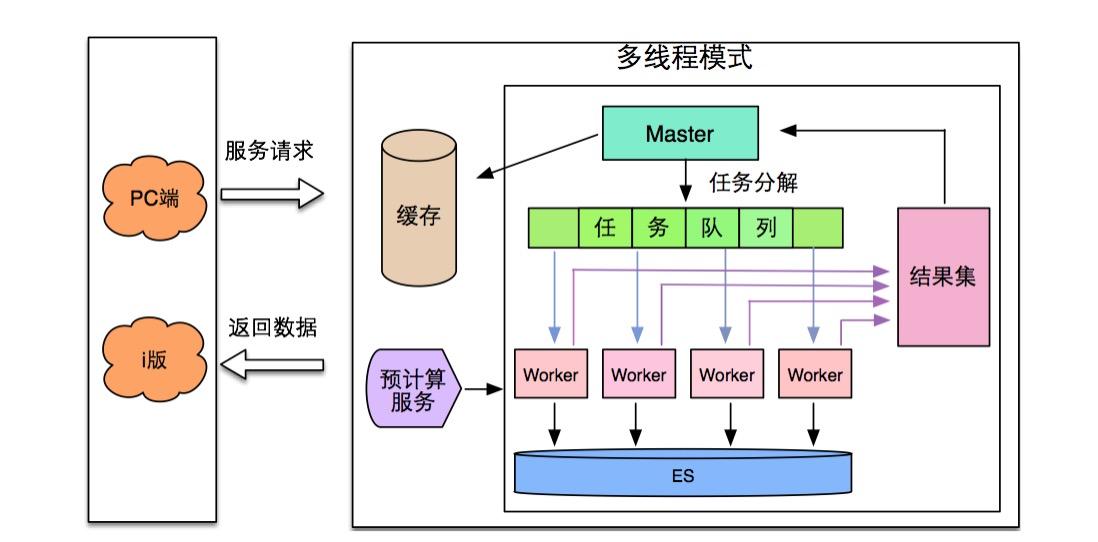 图7 性能响应优化
