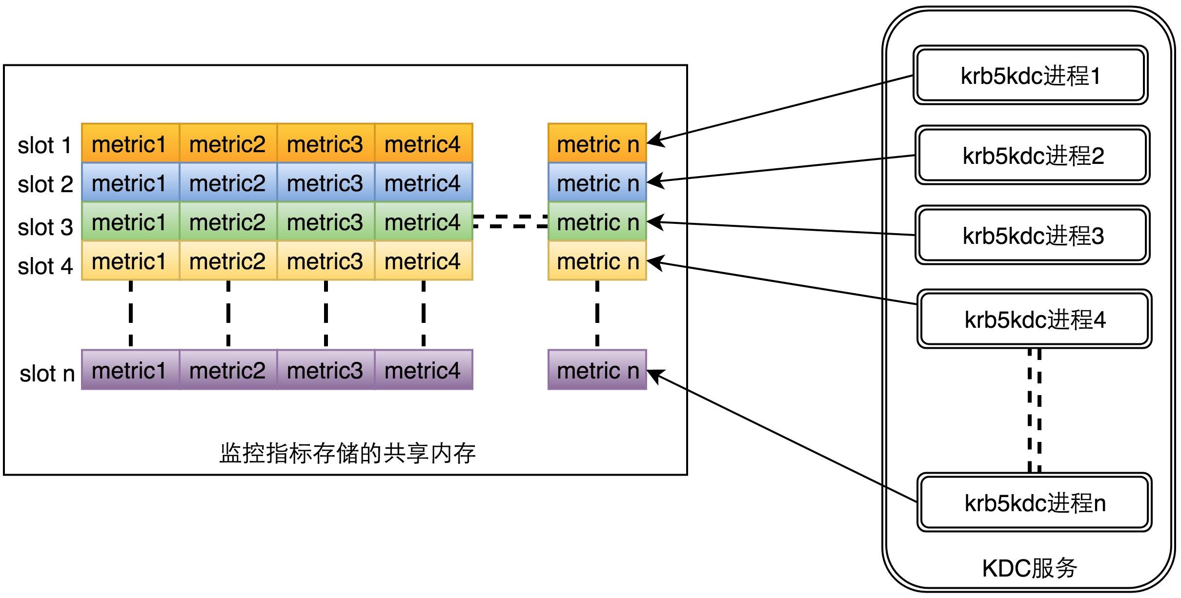 图11 KDC监控设计的整体架构