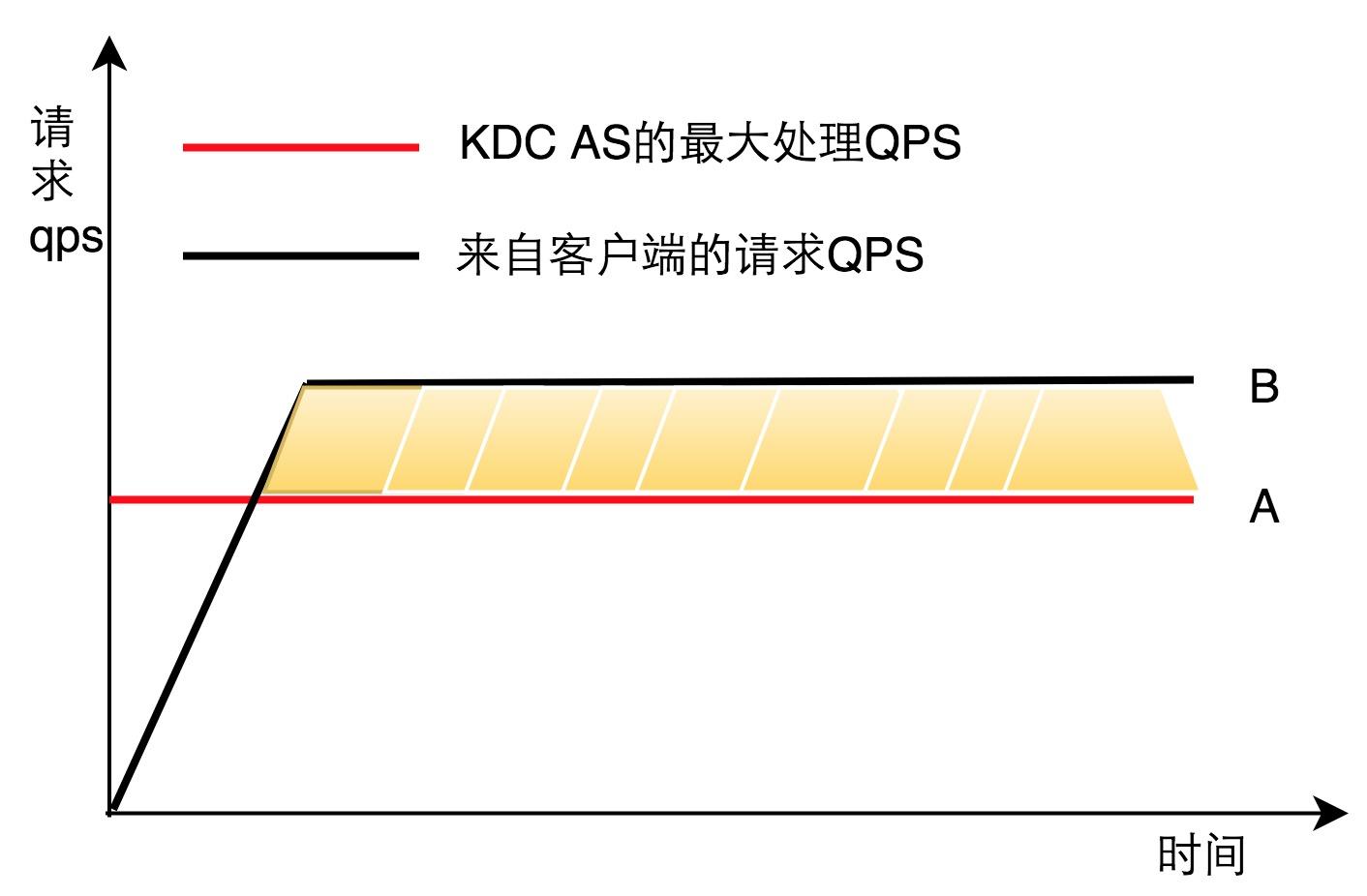 图4 AS处理能力和Client压力模型