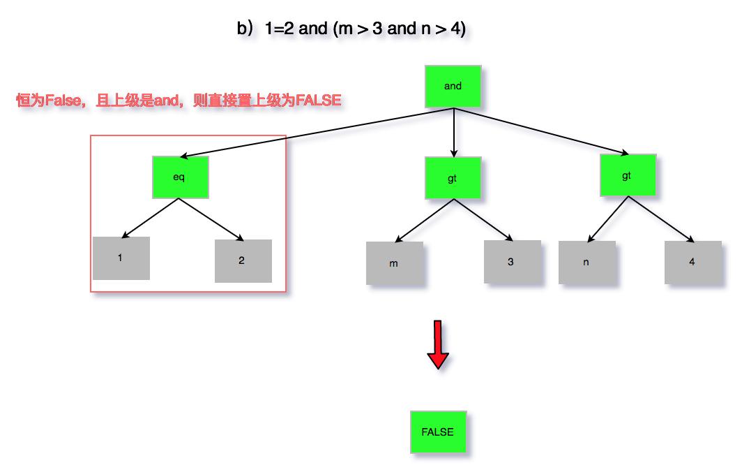 图6 无用条件去除b