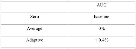 图7 自适应学习特征缺失值AUC相对值提升