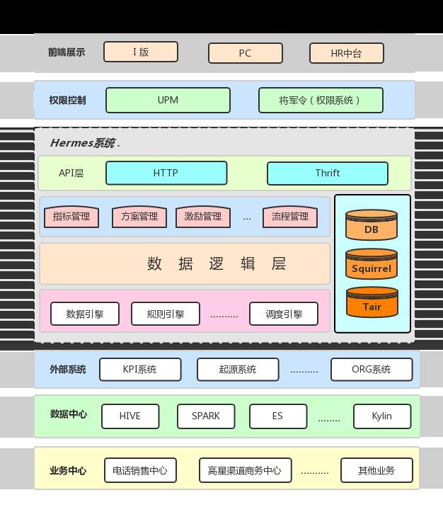 图2 Hermes系统架构图