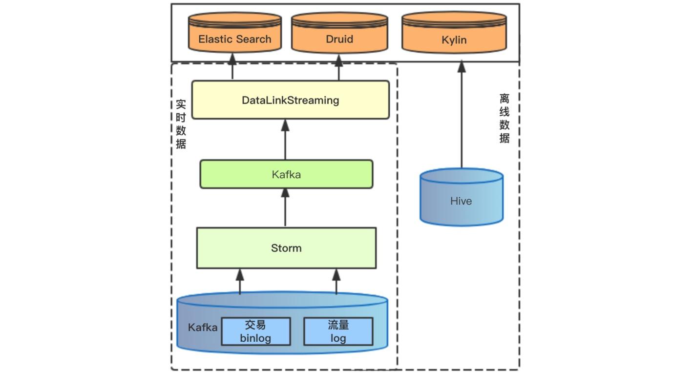 图3 产品数据架构