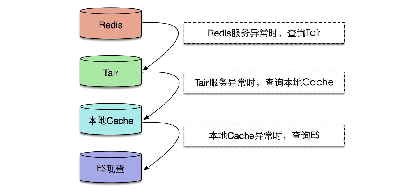 图8 数据降级方案