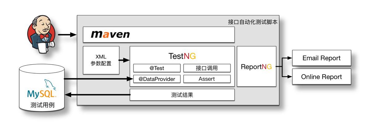 Jenkins+TestNG的结构