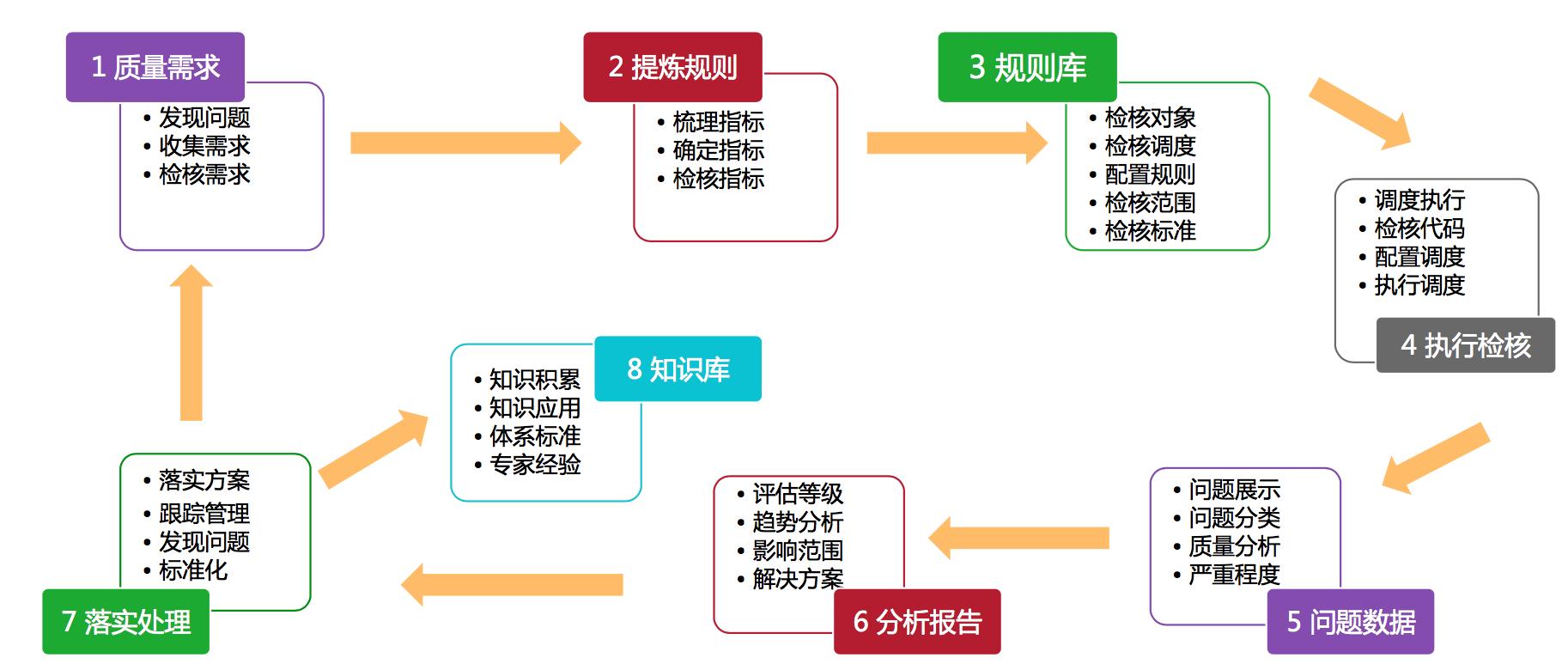 图2  数据质量PDCA流程图