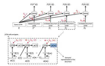 图15 LSTM-DSSM网络结构图