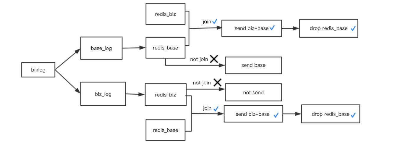 图5 数据处理流程