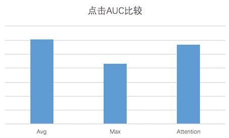 图13 不同Pooling方式点击AUC对比