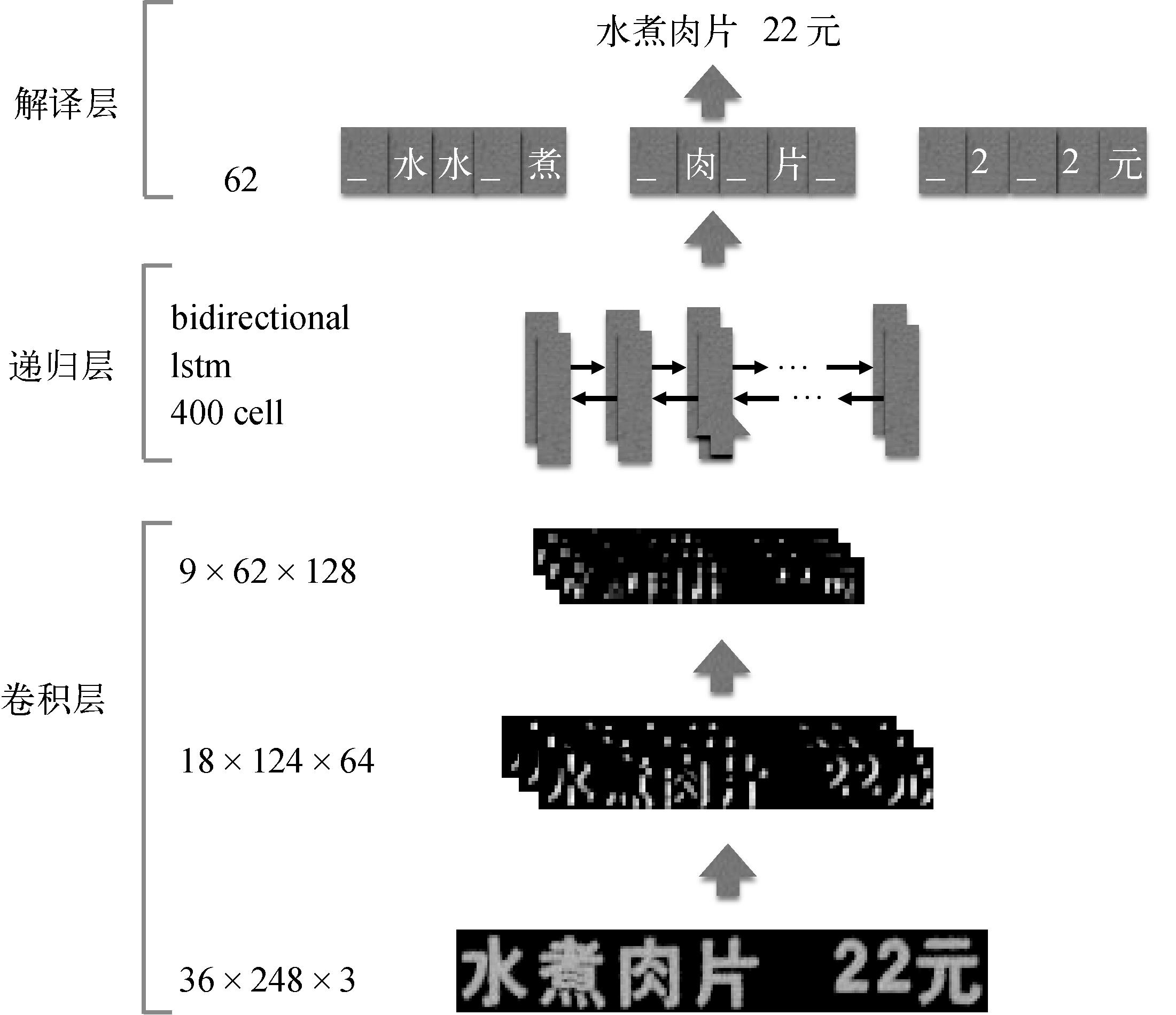 图15 基于序列学习的端到端识别框架